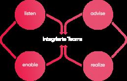 rosa&leo integrierte Teams